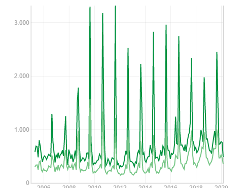 Datos del mercado de trabajo en marzo en la Manchuela conquense